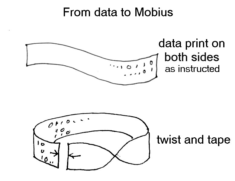 from-data-to-a-mobius